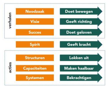 7 krachtenmodel - succesvol veranderen